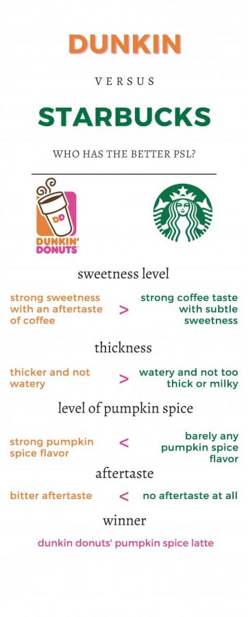 Student Life Editor Simran Manku On The Dunkin' vs. Starbucks PSL Debate