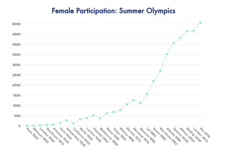 The Rise of Women's Sports