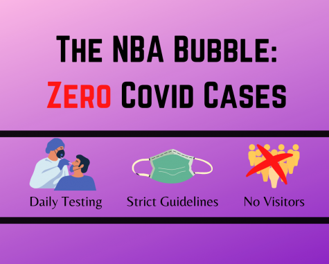 How Covid-19 has created new norms in the NBA.